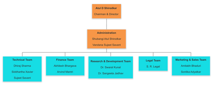 Organogram of unilever company in bangladesh research paper academic organogram of unilever company in bangladesh the organizational chart of unilever bangladesh displays its 0 main altavistaventures Choice Image